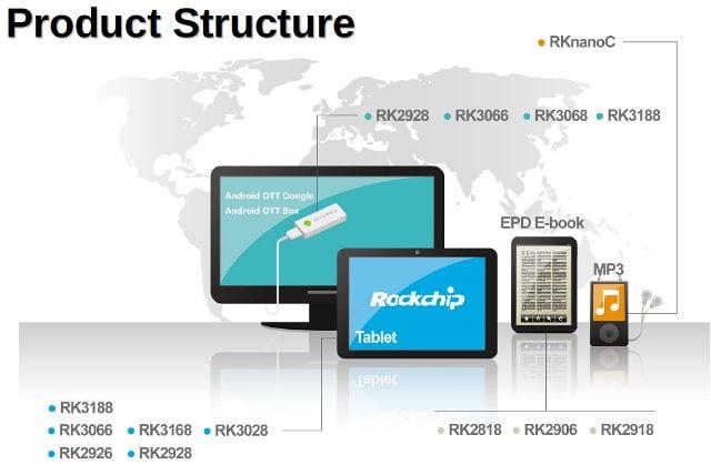 Rockchip_gama