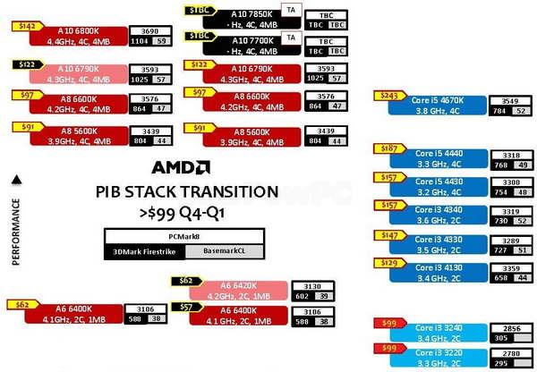 AMD_SOC_2014_01_01