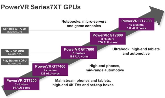 PowerVr GT7900 GPU