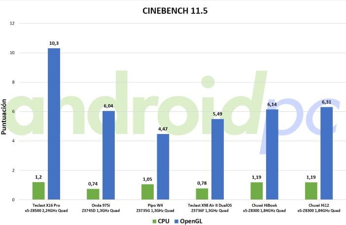 chuwi hi12 bench windows juegos1