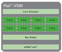 Mali-V500 - ARM