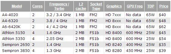 AMD_SOC_2014_03
