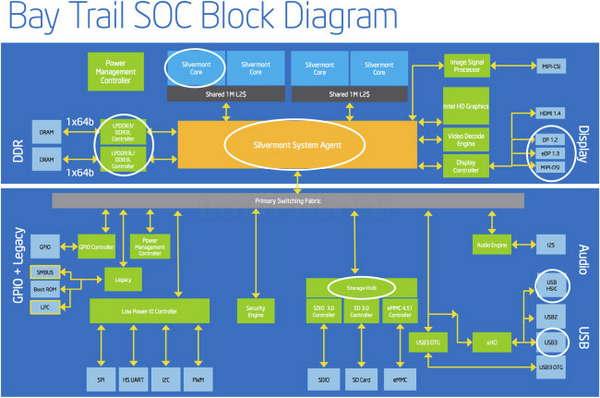 Z3700_Series_Block_Diagram-02