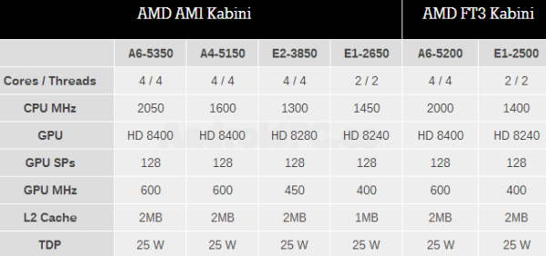 AM1table_01_03
