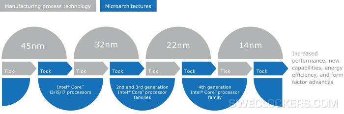 Chart_ticktock