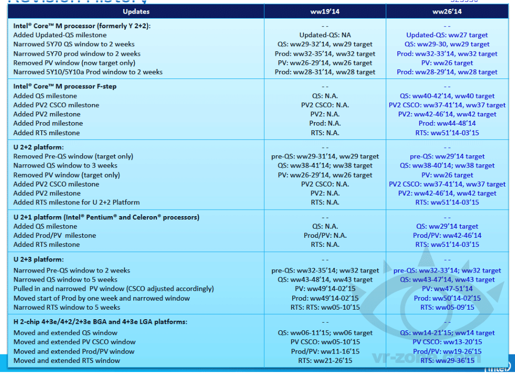 intel_core_m_broadwell_shipments_schedule