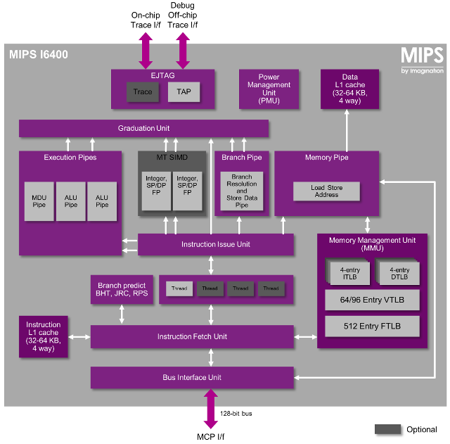 MIPS_I6400_Block_Diagram