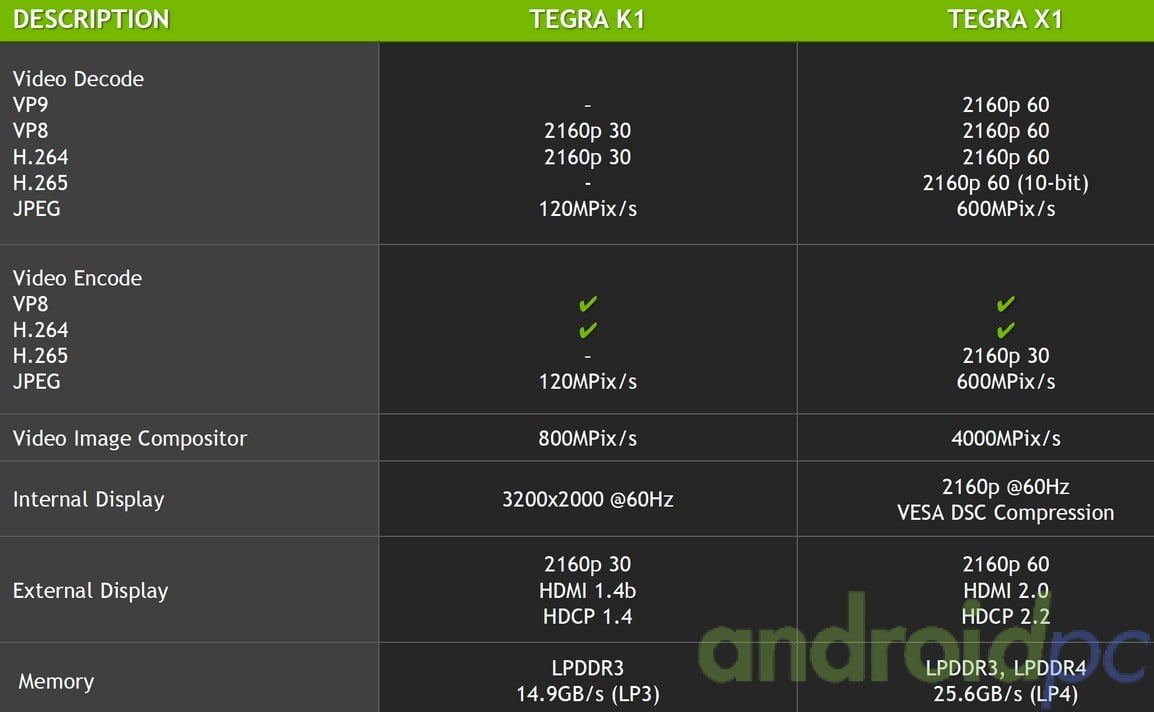 Tegra TX1