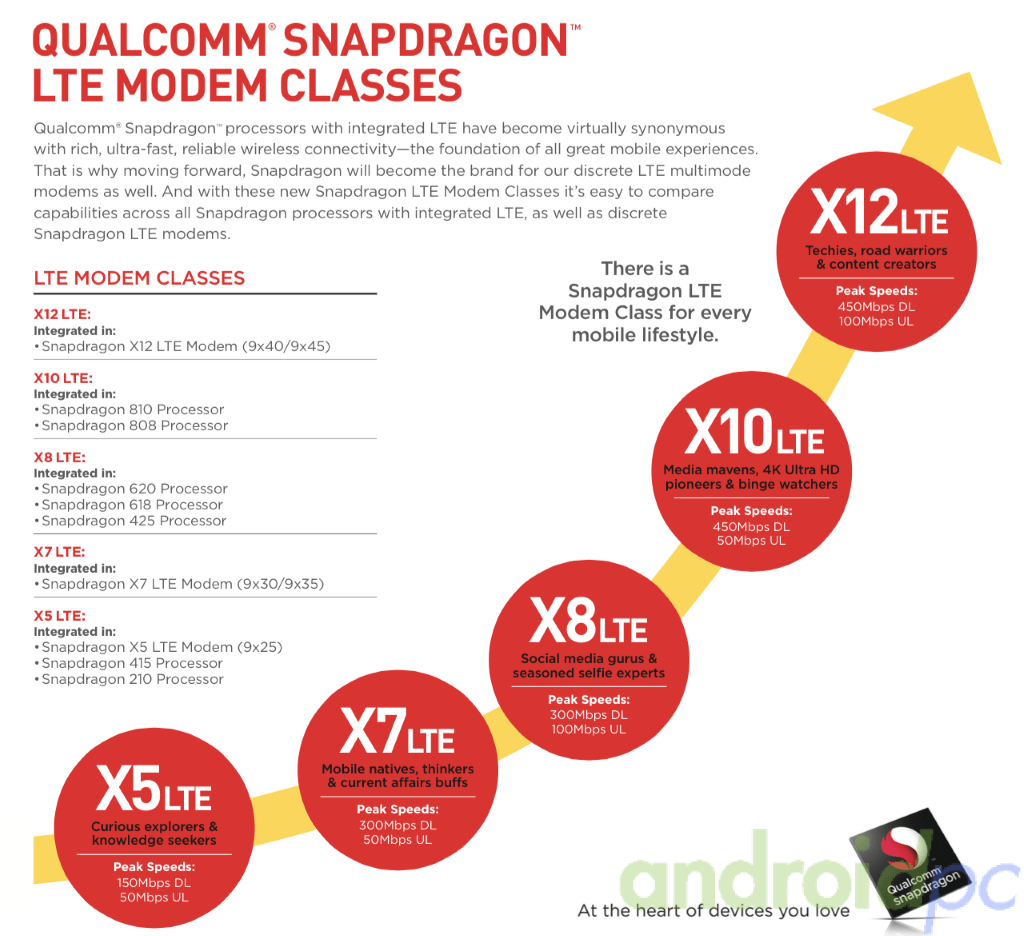 qualcomm-snap-modem-01