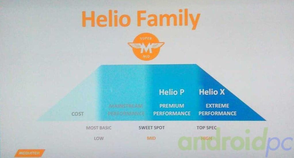 Helio Family Mediatek