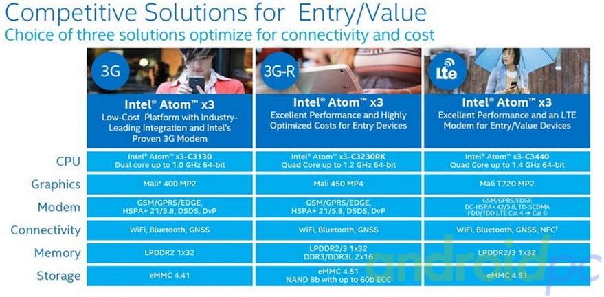 Intel X3