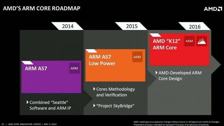 K12 AMD