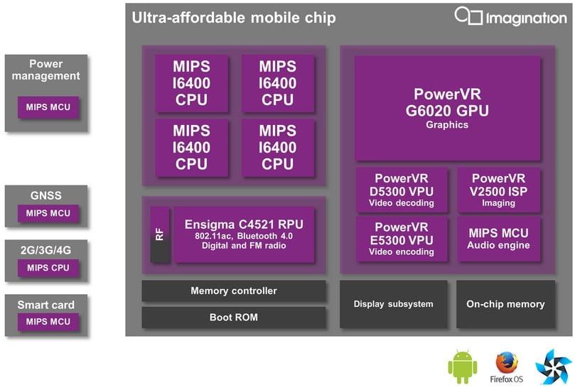 PowerVR G6020 GPU