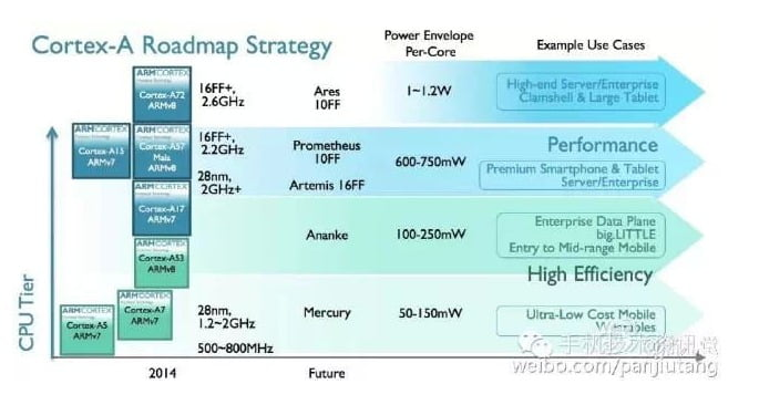 ARM Leaked 10nm