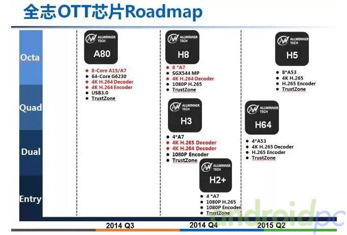 Roadmap Allwinner
