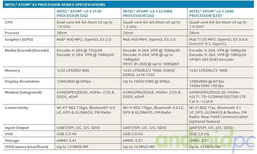 SOFIA 3G X3-C3230RK Rockchip Intel Atom