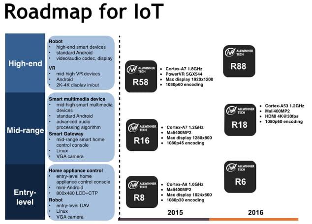 Allwinner IoT Roadmap