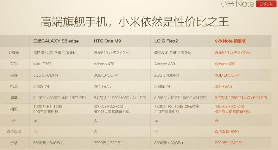 Xiaomi Mi Note Pro Snapdragon 810 comparativa