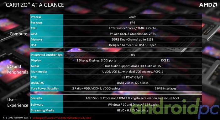 AMD Carrizo Carrizo High Level
