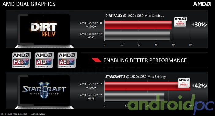 AMD Carrizo Dual Graphics