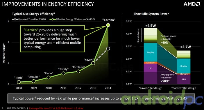 AMD Carrizo Efficiency