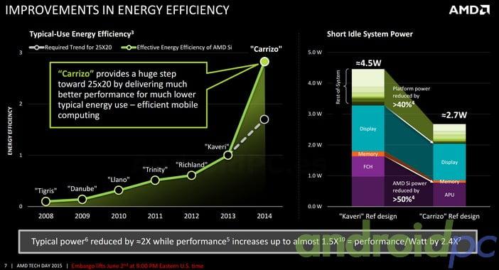 AMD Carrizo Efficiency