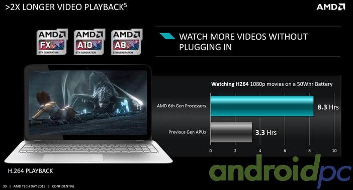 AMD Carrizo H264 Playback Battery