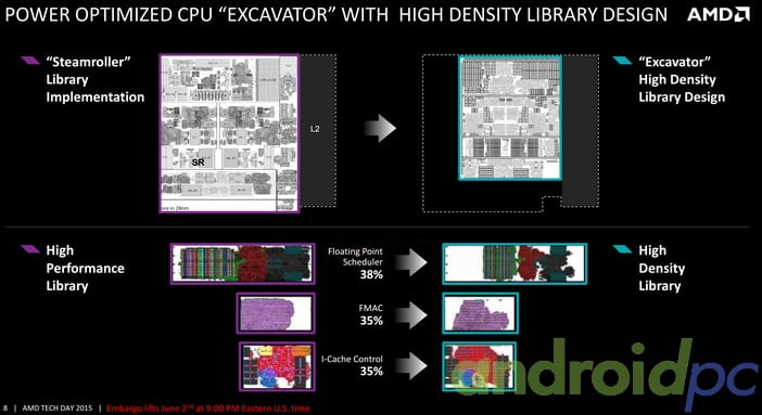 AMD Carrizo High Density Libraries