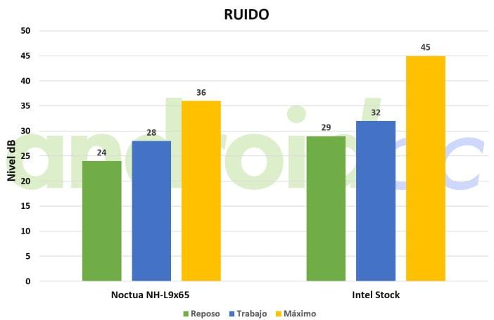 Noctua NH-L9X65-ruido