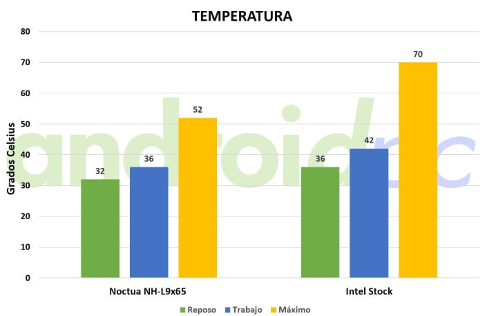 Noctua NH-L9X65-temp