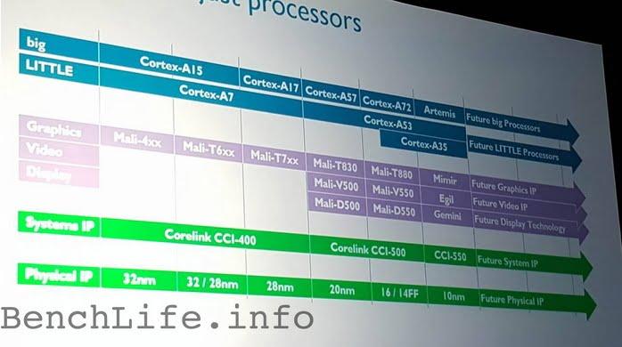 ARM A72 Artemis 01