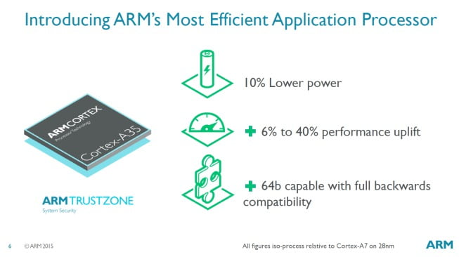 ARM Cortex-A35 64bits biglittle