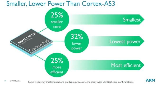 ARM Cortex-A35 64bits