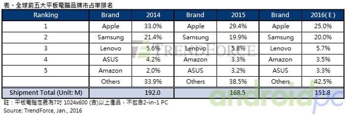 tablets 2015 n01