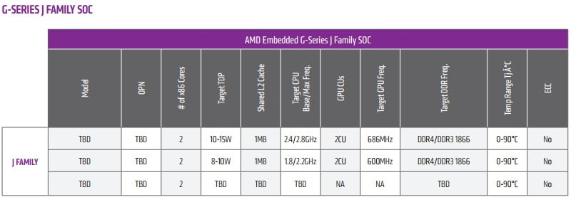 AMD J family