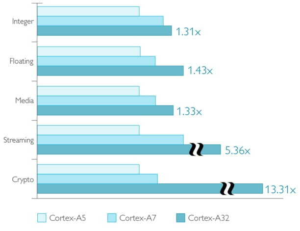 ARM Cortex-A32 performance