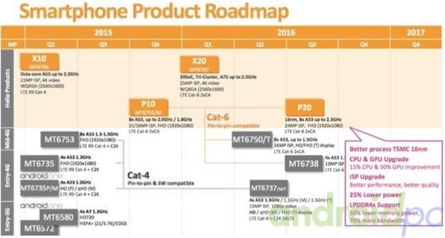 MTK leaked roadmap 2016