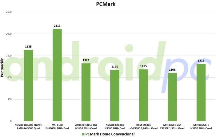 minix ngc-1 unboxing test PCmark