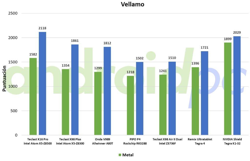 nvidia shield tablet review test vellamo