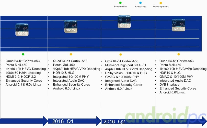 Amlogic Roadmap 2016 n02