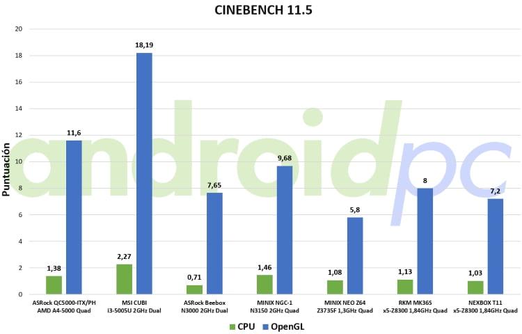 nexbox t11 review bench cine