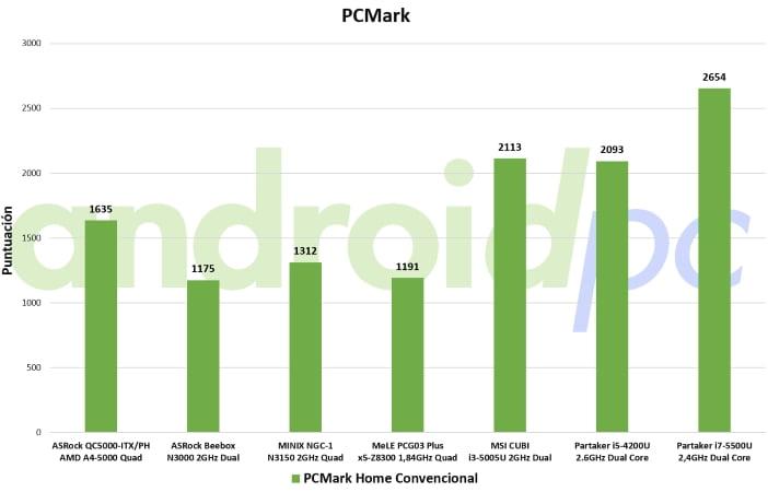 partaker core i7 5gen bench pcm