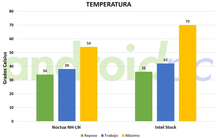 Noctua NH-L9 temp