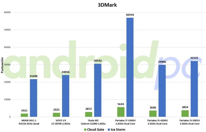partake i3-5005u ultrabook fanless bench 3dm