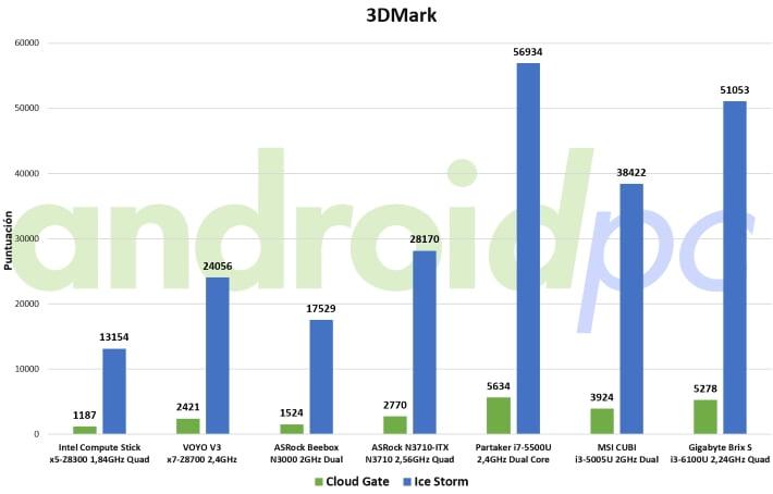 Gigabyte brix s core i3-6100U review test 3dmark