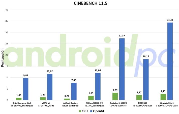 Gigabyte brix s core i3-6100U review test cine