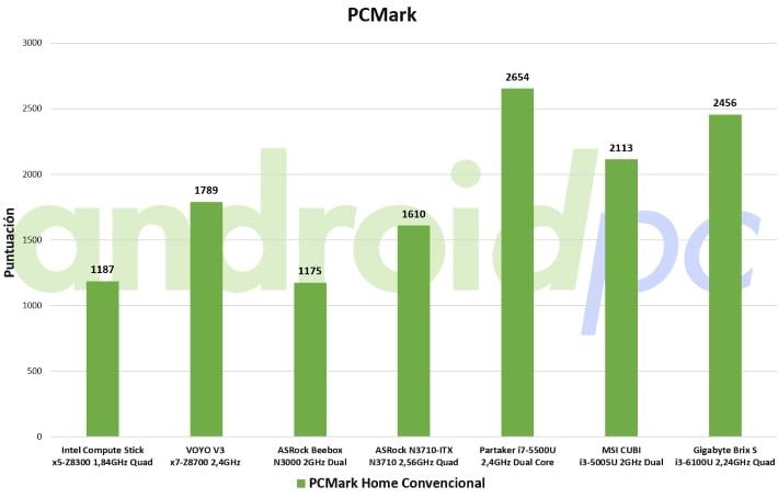 Gigabyte brix s core i3-6100U review test pcmark