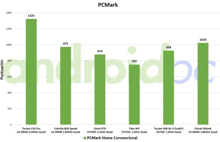 chuwi hibook review windows pcmark