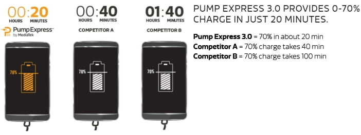 mediatek pump express 3 n01
