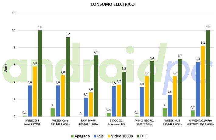 himedia q10 pro bench consumo